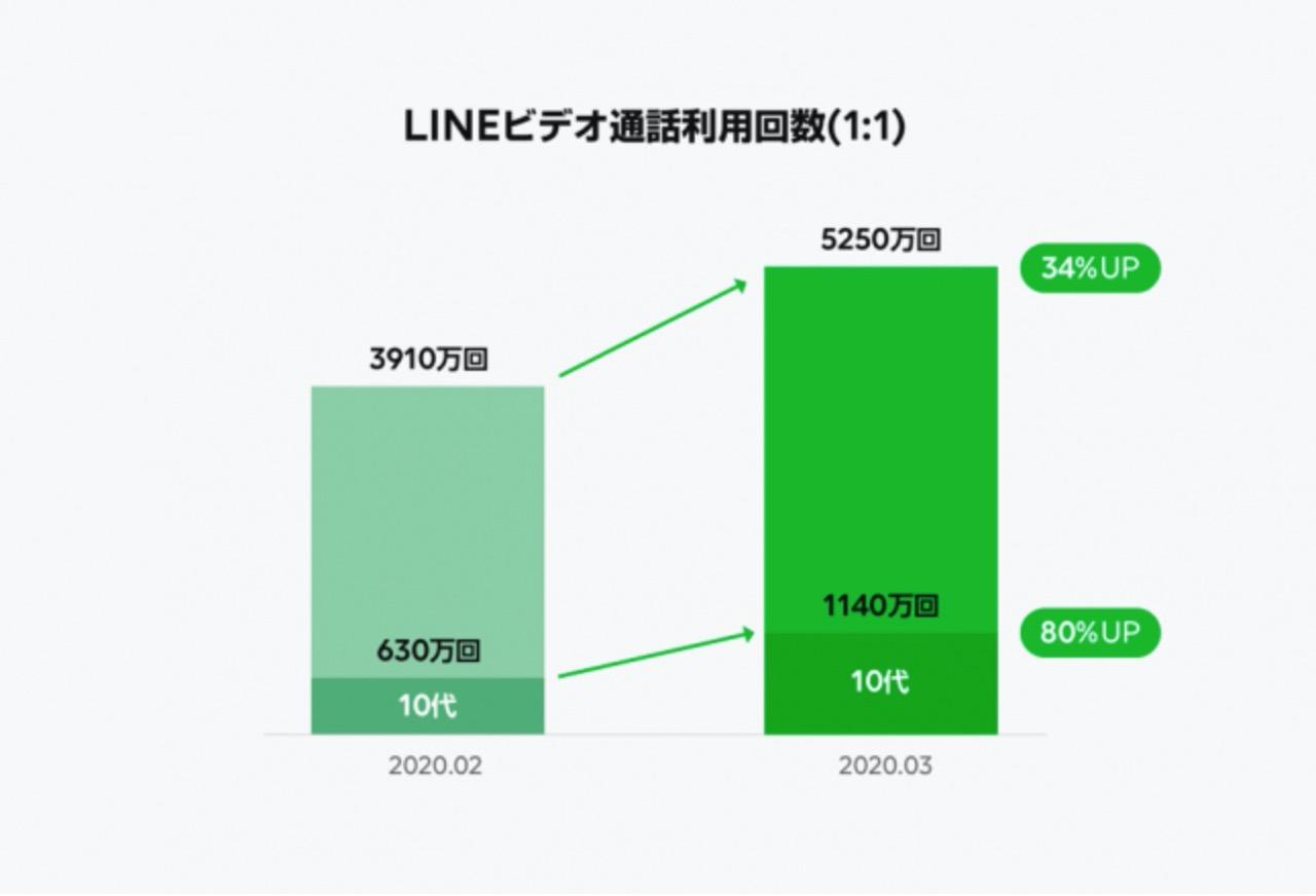 【LINE利用動向】2020年3月にLINEグループ通話が62%増!グループでのコミュニケーションが活発に