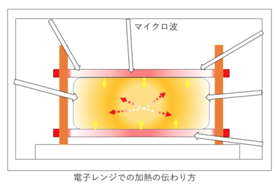 挟んで焼く!3分で調理できる電子レンジ調理器具「MicroGrill」