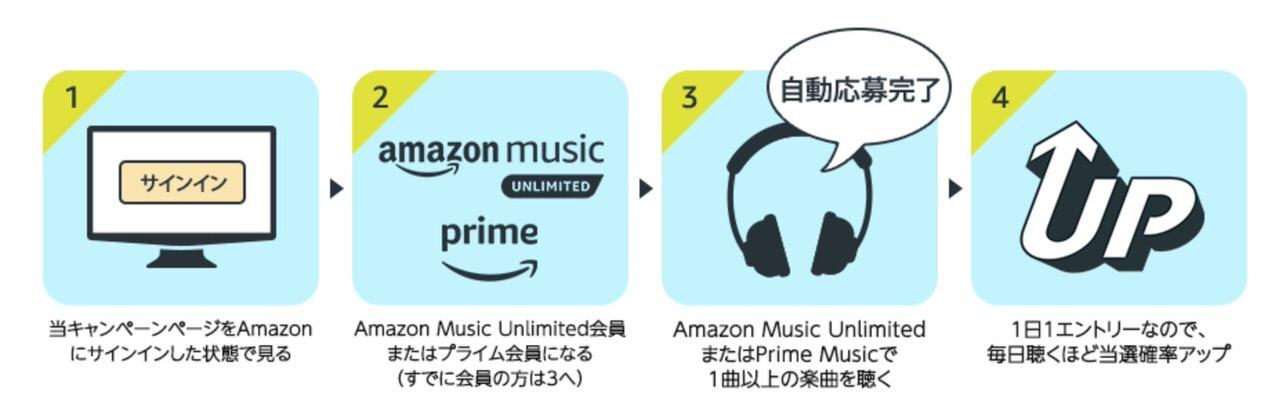 Amazon Musicで音楽を聴くだけでBOSEワイヤレスヘッドホンが当たるキャンペーン実施中(5/6まで)