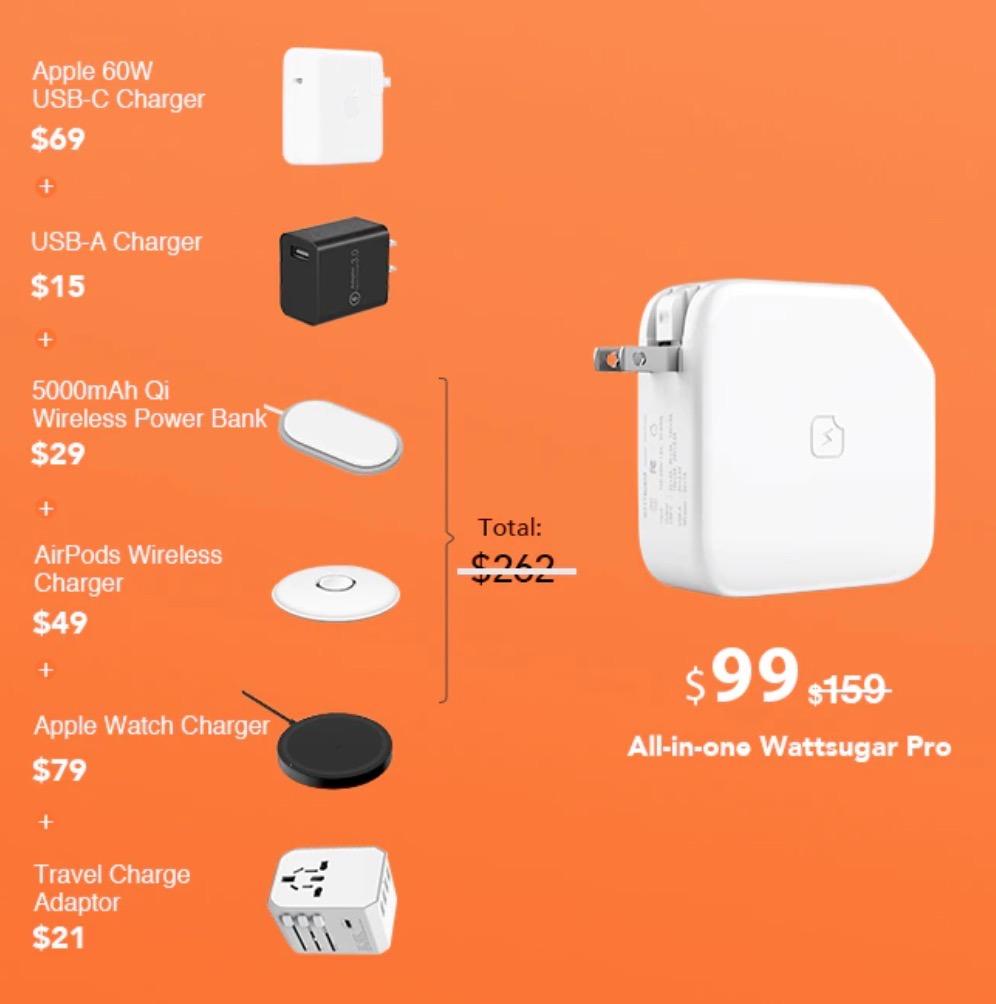 iPhoneやApple Watchをワイヤレス充電しUSBでMacBookやiPadも充電できる上にモバイルバッテリーにもなるACアダプター「Wattsugar」