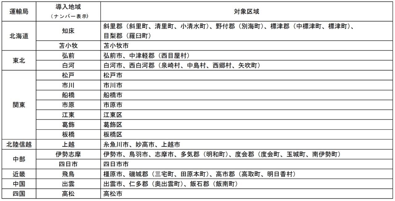 新しい「ご当地ナンバー(地域名表示)」17地域が追加!2020年5月11日より交付開始