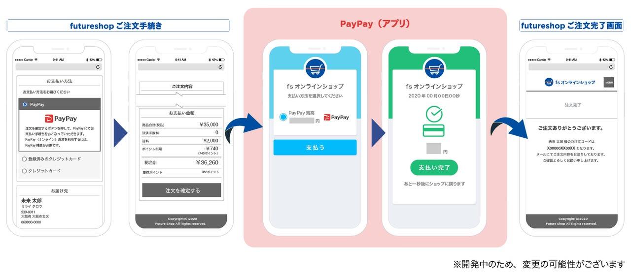 ECサイト構築プラットフォーム「futureshop」でPayPayオンライン決済の利用が可能に