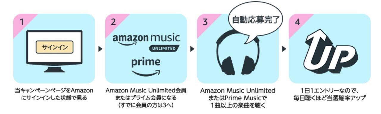 Amazon Musicで音楽を聴くだけで抽選で100名に「Echo Show 5」が当たるキャンペーン実施中(6/9まで)