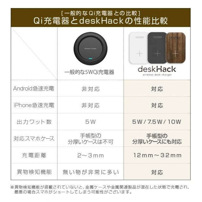 裏側に貼り付けてデスクの上をワイヤレス充電器にする「deskHack」30%オフセール開催中