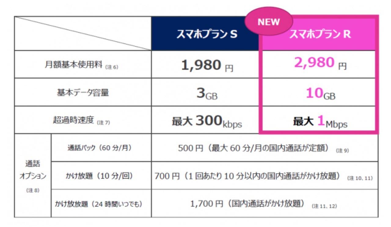 【UQ mobile】月額2,980円で10GBを使い切っても最大1Mbpsで通信できる「スマホプランR」発表