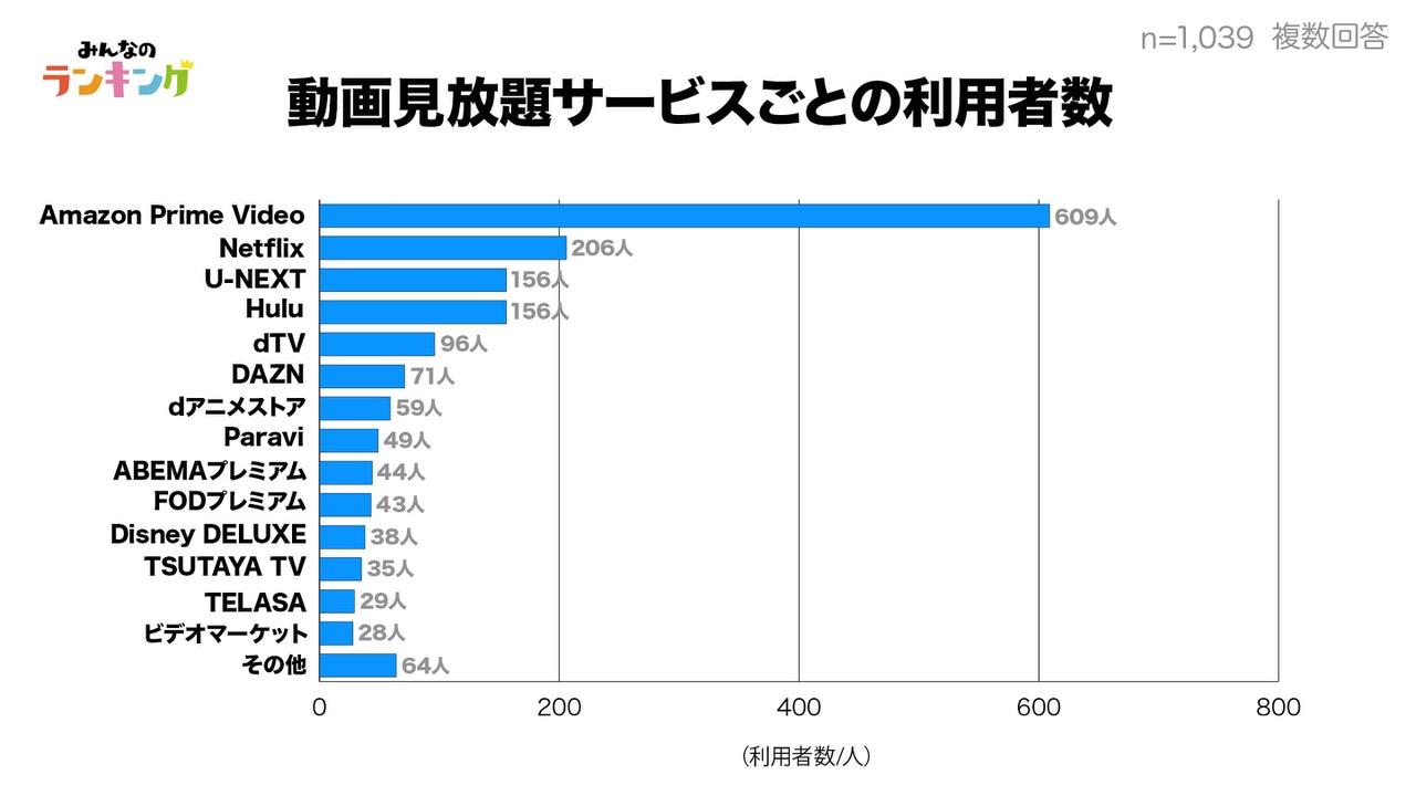 動画配信サービスの利用状況調査、最も利用者数が多いのはAmazonプライムビデオ