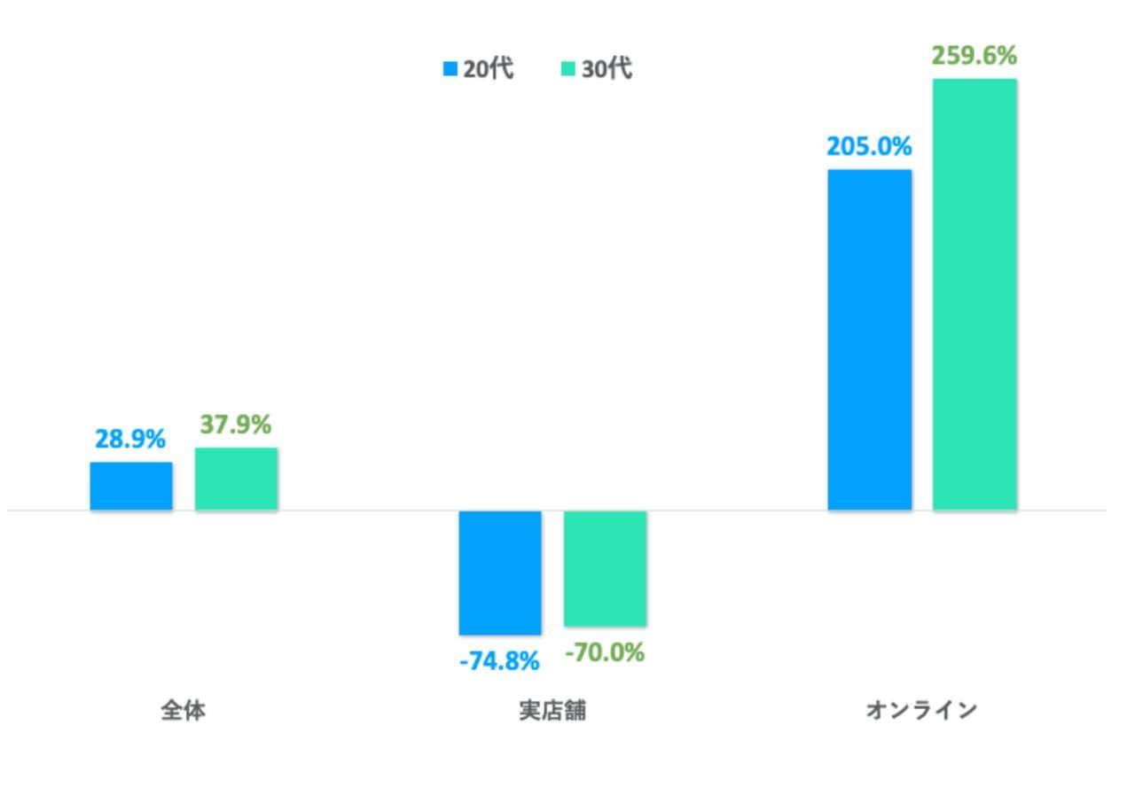 【Kyash】2020年3月と5月の20代、30代の消費動向の調査結果を発表 → オンライン決済が実店舗を大幅に上回る