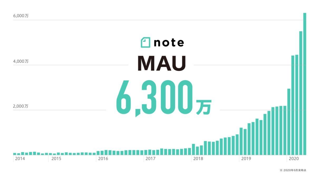 「note」2020年5月の月間アクティブユーザーが6,300万を突破!