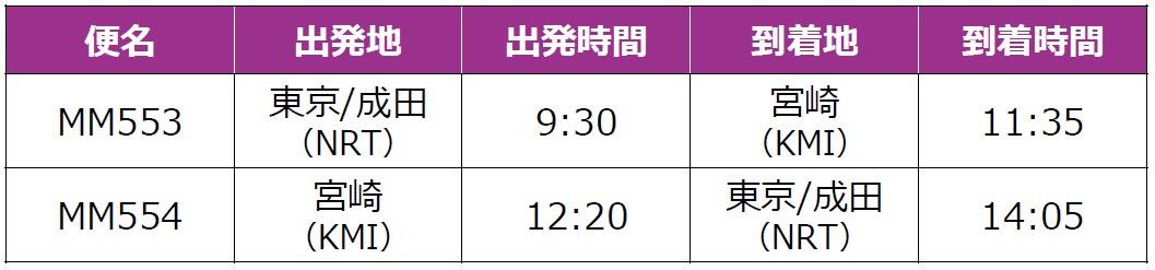 「Peach」2020年8月1日より成田=釧路線、成田=宮崎線に新規就航
