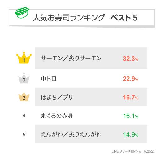 圧倒的なサーモン人気!LINEリサーチの好きな寿司ネタ総合ランキング1位は「サーモン/炙りサーモン」