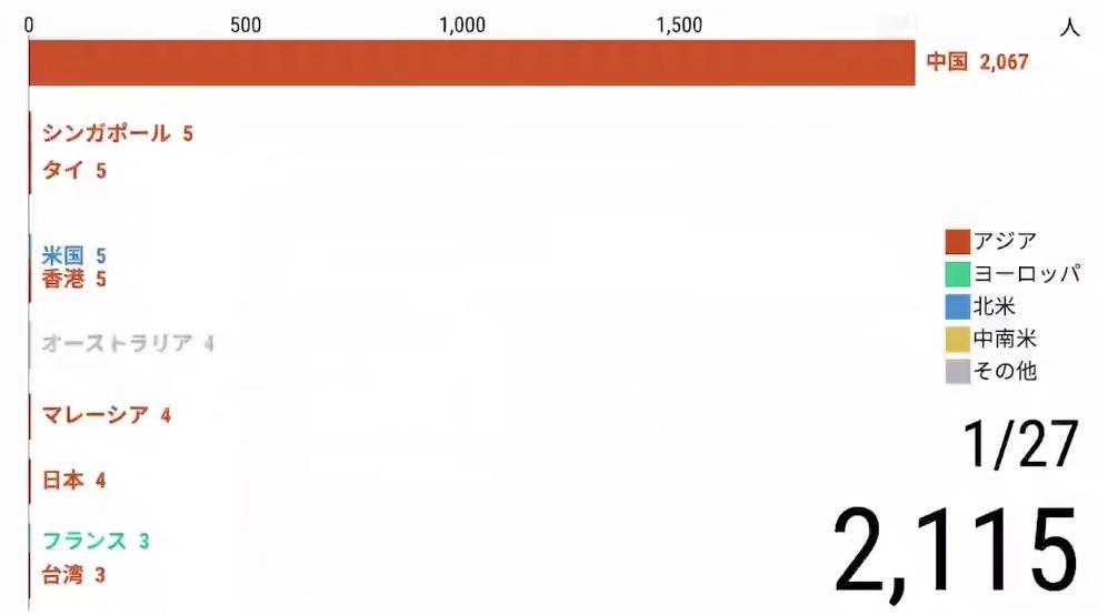 新型コロナウィルス、入れ替わる感染者数の国別ランキングの動画
