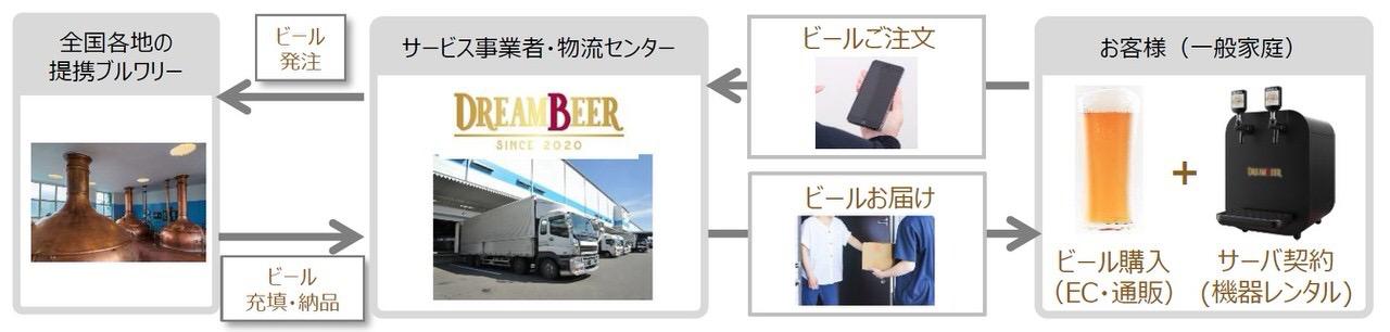 自宅で日本全国のクラフトビールが楽しめる会員制ビールサーバーサービス「DREAM BEER」2021年春にサービス開始
