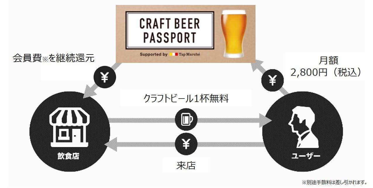 ビールのサブスク!キリン「Tap Marché(タップ・マルシェ)」取扱店でクラフトビールが月~金に1日1杯飲める月額2,800円のサブスク「CRAFT BEER PASSPORT」を開始