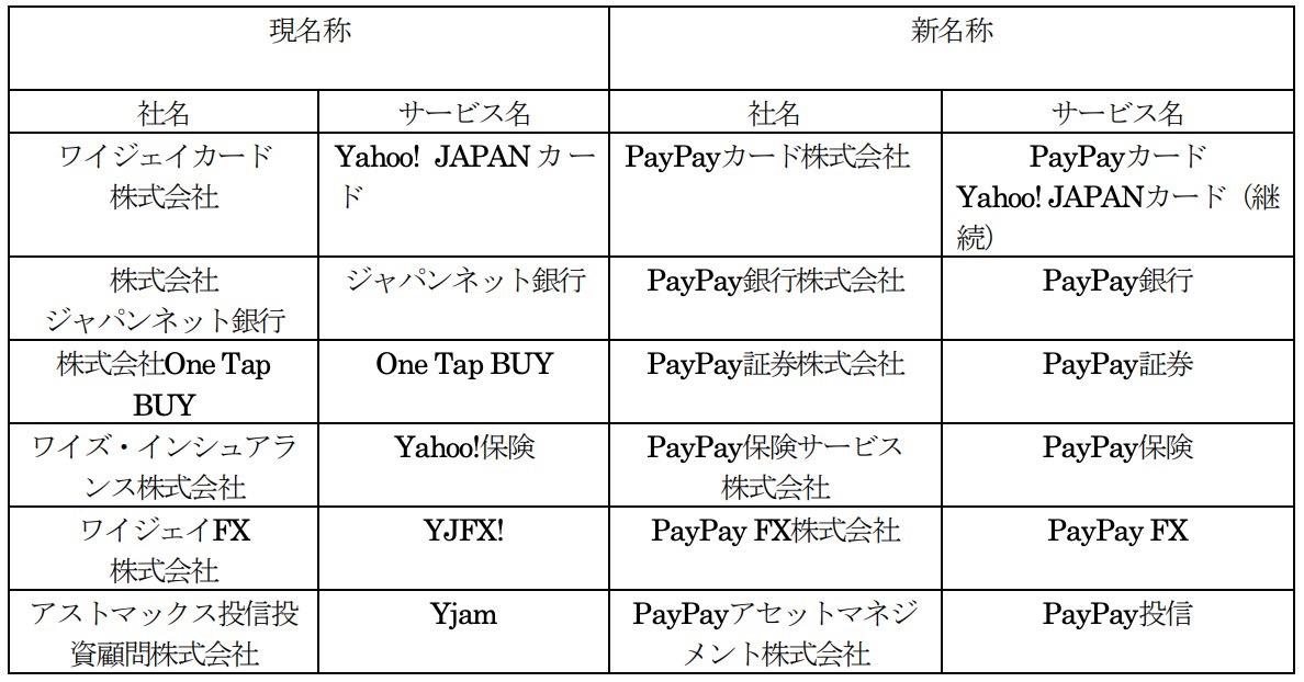 ジャパンネット銀行がPayPay銀行に!Zホールディングスの金融サービスのブランドがPayPay○○に統一へ
