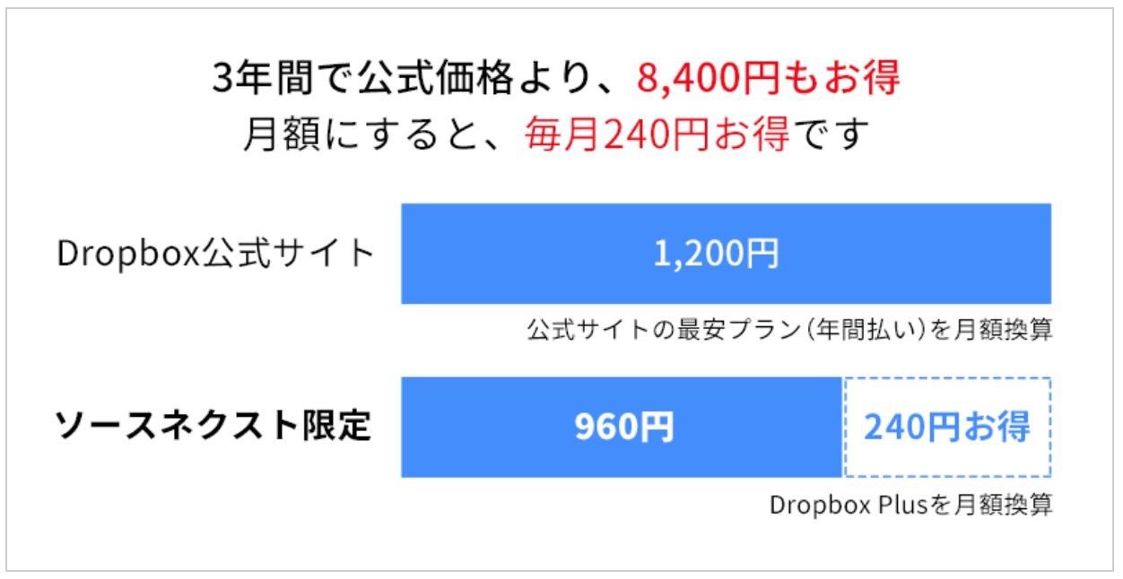 「Dropbox Plus 3年版」メーカー公式価格より8,400円も安い34,800円でソースネクストが販売中 〜さらにポイント還元もあり