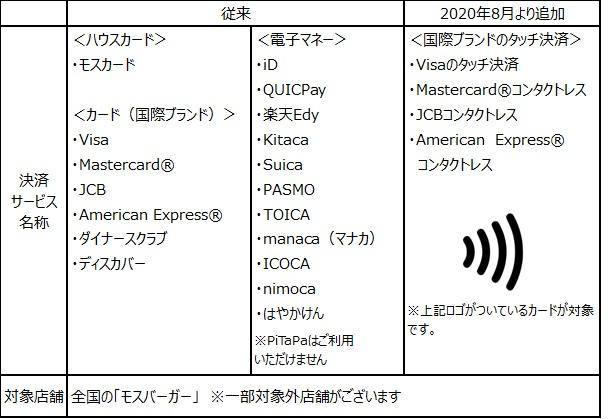 「モスバーガー」NFCによる国際カードブランドが提供するタッチ決済サービスが利用可能に