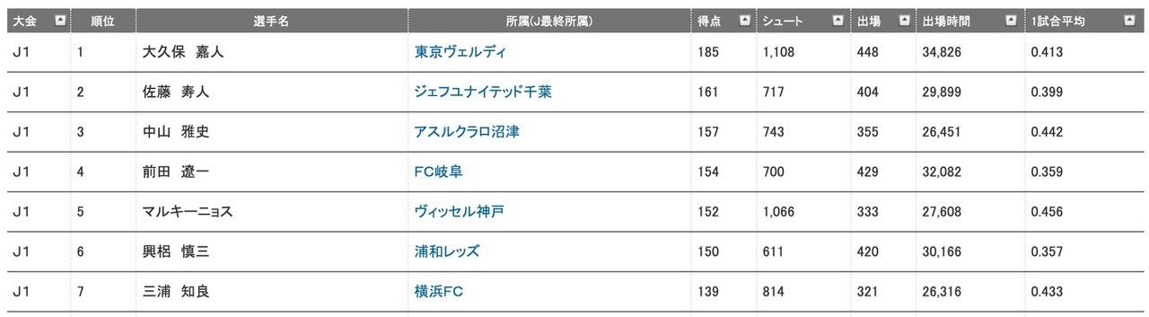 浦和レッズ・興梠慎三が通算150ゴールを達成!約4.07本に1本の確率でゴールを決める史上最も決定力の高いストライカー