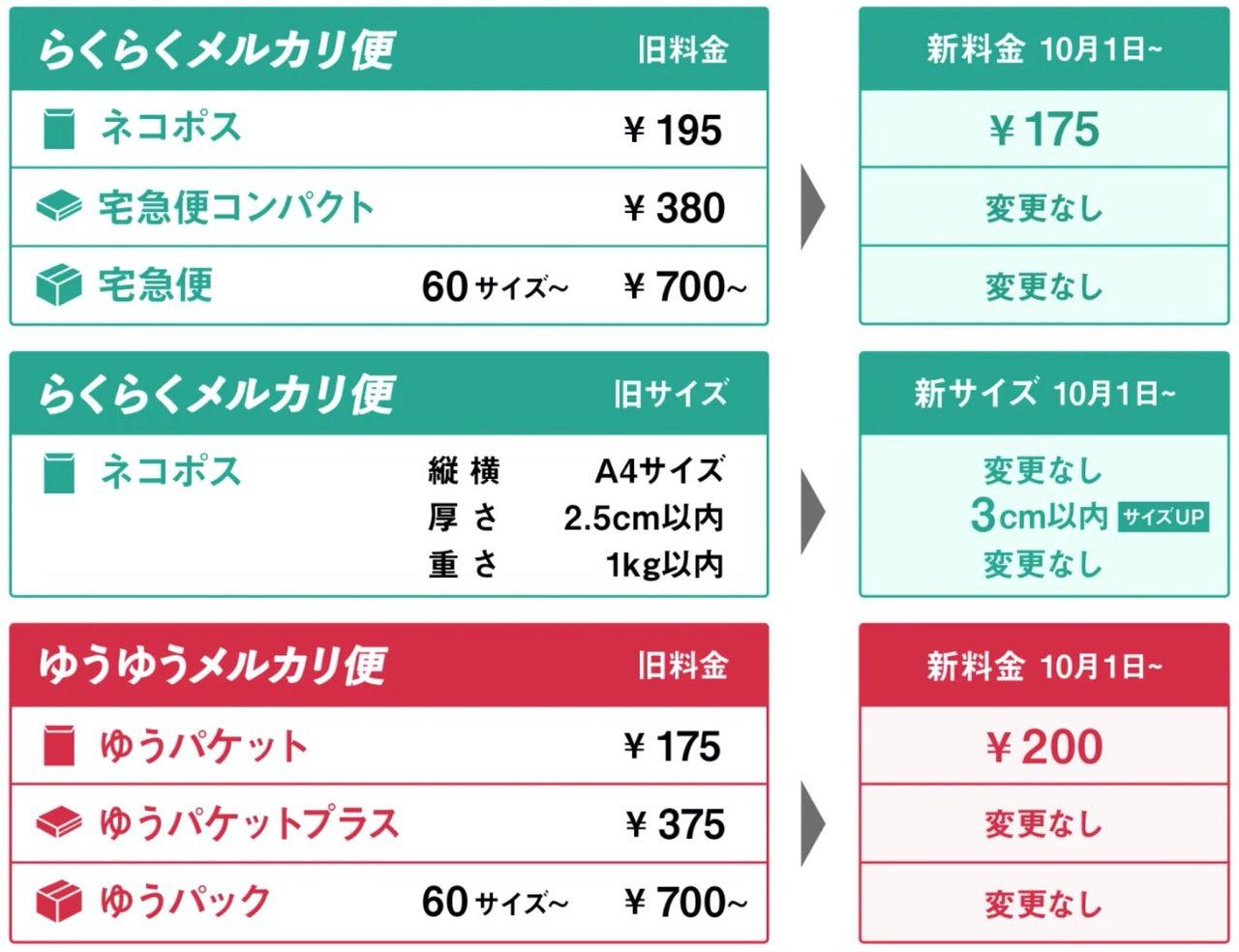 【メルカリ】「らくらくメルカリ便」ネコポスが195円→175円に値下げ&厚さ2.5cm→3cmに変更