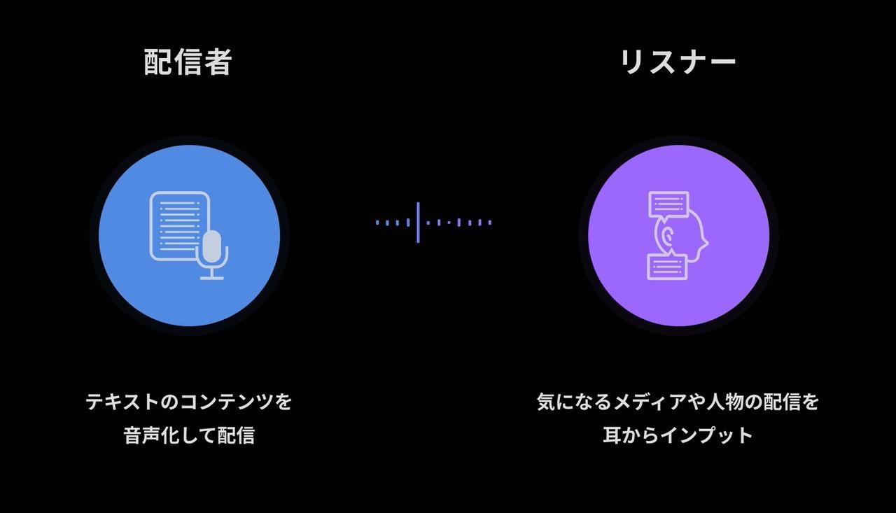 テキストを音声コンテンツに変換して配信するテキストプレイヤー「nine」