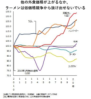 ラーメン店の倒産が急増で2020年は過去最多の見込み
