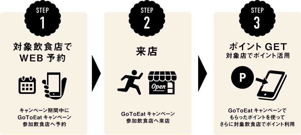 飲食店の予約手数料無料のfavy・トレタの「Go To Eat キャンペーン」10月8日よりポイント付与がスタート