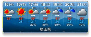 最高気温38度