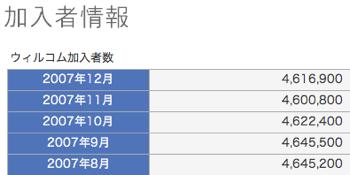 ウィルコム、2007年12月の加入者数が純増