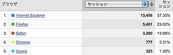 「Google Chrome」シェアは3.3%(ネタフルの場合)