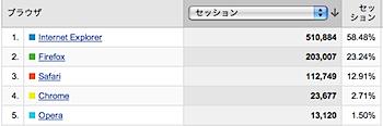 「Google Chrome」リリース後1ヶ月のシェアは2.7%(ネタフルの場合)