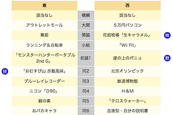 「ヒット商品番付2008」8年ぶり横綱なし