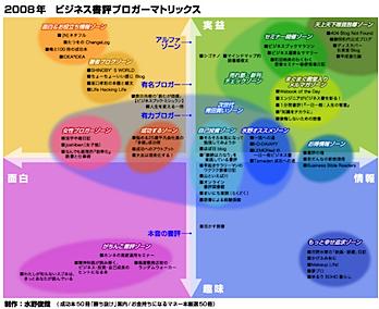ネタフルが「ビジネス書評ブロガーマトリクス2008」入り!