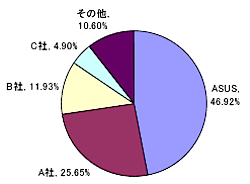 ASUSTeK、2008年ミニノート市場でシェア1位を獲得