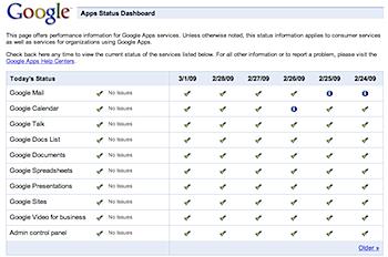 Googleサービスの運用状況が確認できる「Apps Status Dashboard」