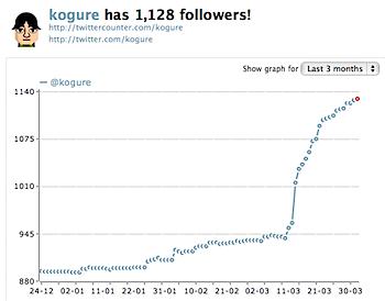 「Twitter」つぶやきを公開して増えたフォロワーは約170人