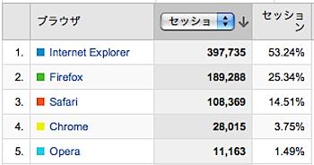 「Google Chrome」リリース後7ヶ月のシェアは3.75%(ネタフルの場合)