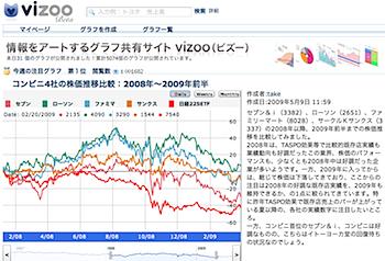 経済データのグラフを作成・共有できる「vizoo(ビズー)」