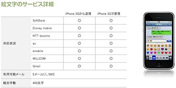 「iPhone」ドコモ/au/ウィルコム/イーモバイル全キャリアと絵文字の送受信が可能に