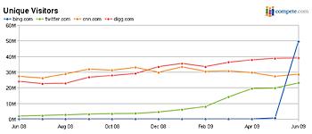 MSの検索エンジン「Bing」訪問者がTwitter/CNN/Digg超える