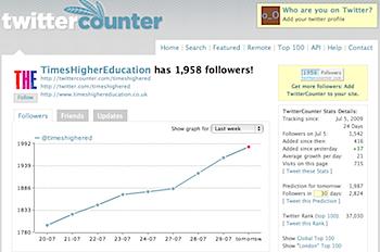 Twitterのフォロワーの統計データをグラフ化してくれる「TwitterCounter」