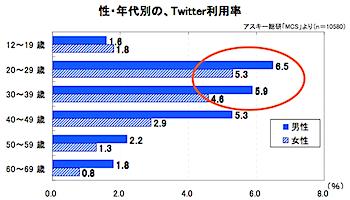 ツイッター利用実態調査、平均年齢は35.7歳/好きなテレビ番組は「タモリ倶楽部」