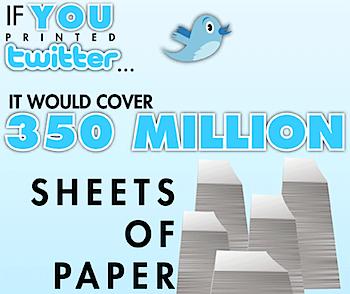 ツイッター、もし印刷したら3億5000万枚