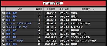 浦和レッズ、選手の背番号(2010)