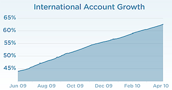 ツイッター、ユーザの60%はアメリカ以外から