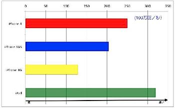 iPhone 3G/3GS/4とiPadをベンチマークで比較してみると?