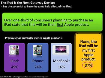 どのような人が「iPad」を使っているか?(初めてのApple製品:37%)