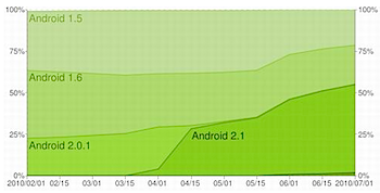 Androidデバイスの55%以上がAndroid 2.1に