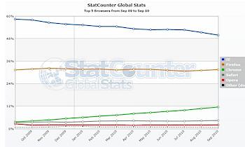 Internet Explorer、ついにシェアが50%を切る