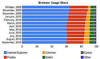 ウェブブラウザシェア、ChromeやiOSが成長中