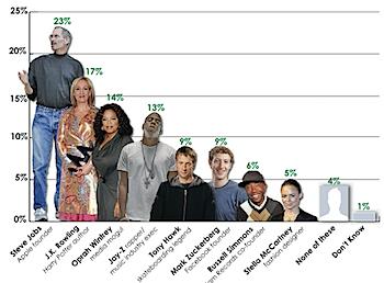 アメリカのティーンエイジャーに人気のアントレプレナー(起業家)は誰?