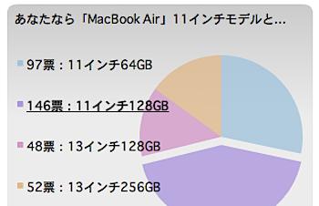 ネタフル読者に人気の「MacBook Air」のモデルは‥‥?